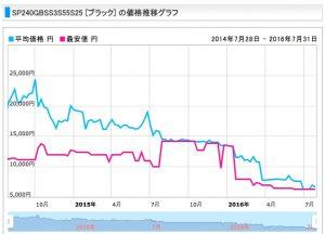 kakaku.comより、 SP240GBSS3S55S25 2015/07/28 - 2016/07/31の価格チャート