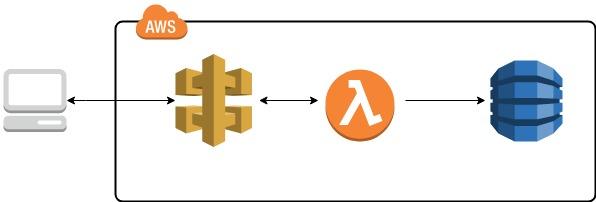 AWS Lambda + API Gateway でREST APIを作成し、値を渡して